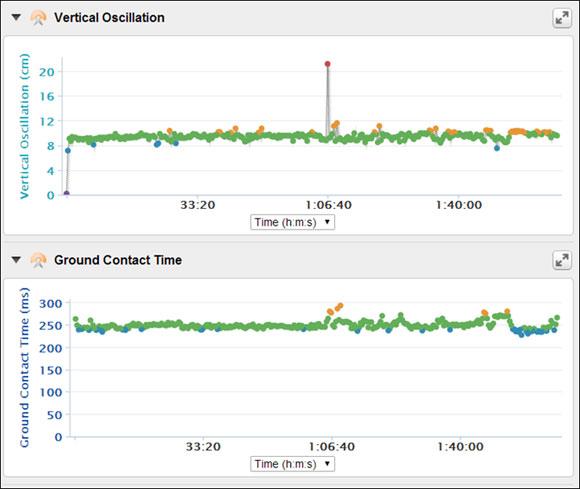 Garmin fenix 2 - пример пробежки на длительную дистанцию в Garmin Connect