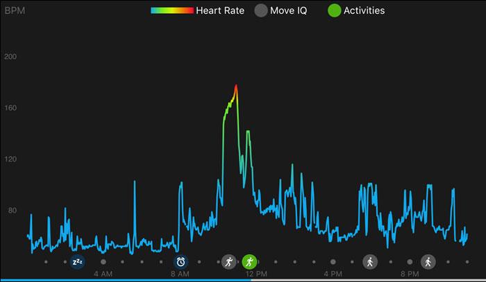 Fenix 5 - данные пульса и активности загружаются в Garmin Connect