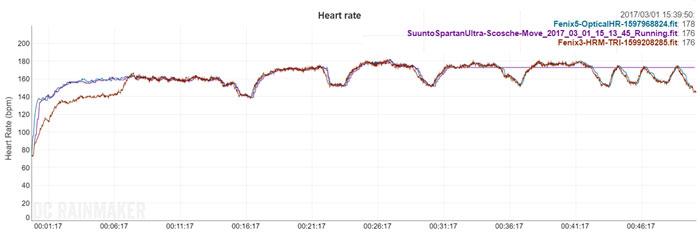 Garmin fenix 5X - Показания HRM при интервальном беге