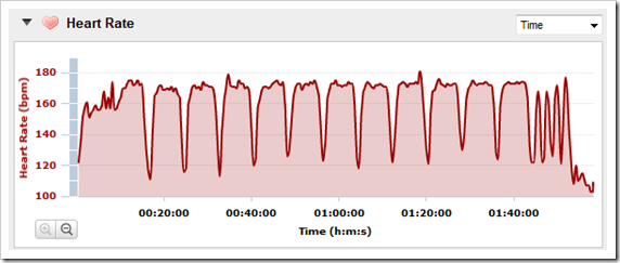 Heart Rate Data from Garmin FR910XT
