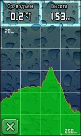 График высот (с одной из стандартных графических подложек)