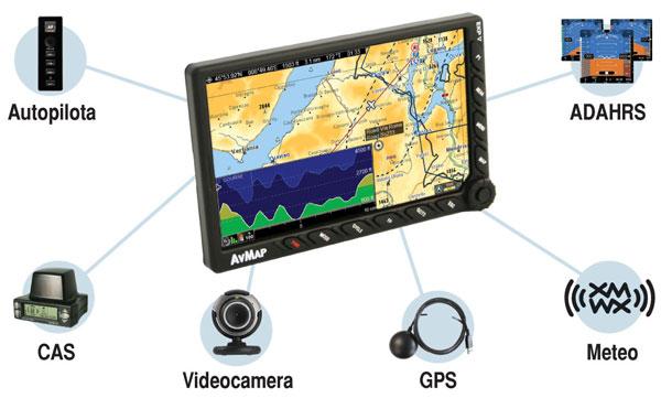 Навигатор AvMap EKP V поддерживает интеграцию с модулем AvMap A2 ADAHRS, автопилотом, метеорологическим приемником, CAS, видеокамерой и прочими бортовыми устройствами.
