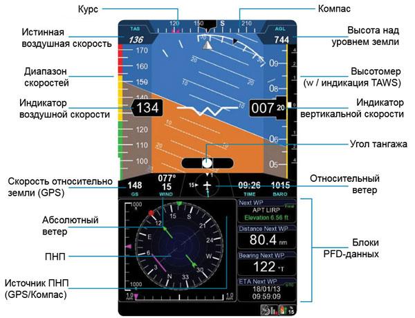 данные скорости, широты, долготы и курса на экран EKP V
