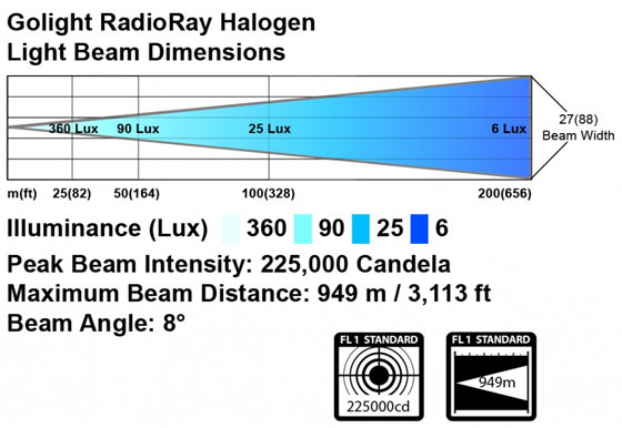 Технология GOLIGHT RadioRay Halogen