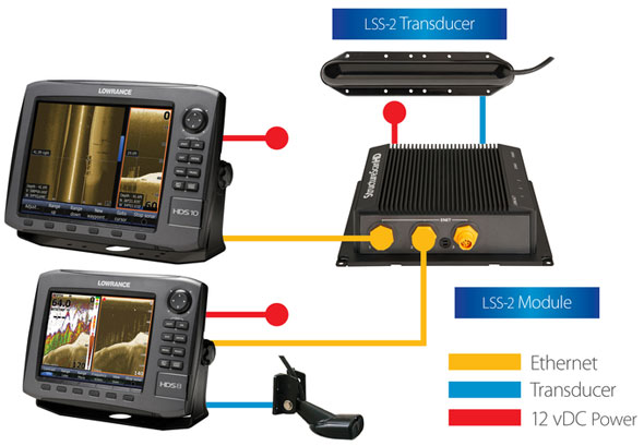 Lowrance StructureScan HD - LSS-2 - сеть