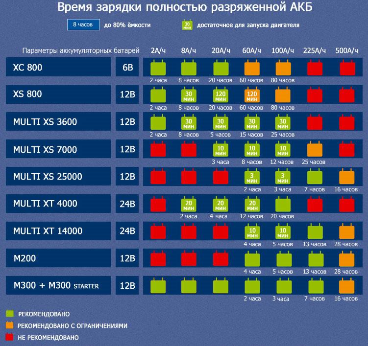 Время зарядки полностью разряженной АКБ - Зарядные устройства CTEK в Украине.